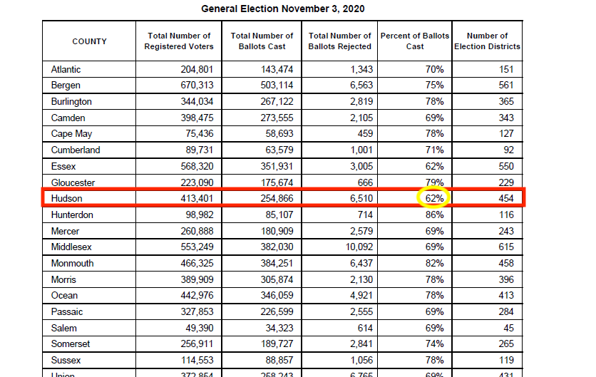 Hudson County had the lowest voter turnout of all NJ counties; 6,500 ballots rejected
