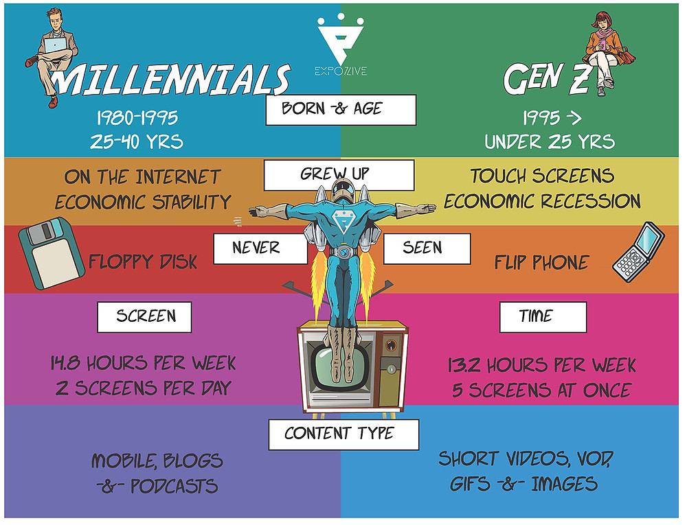 The differences between Millennials and Generation Z