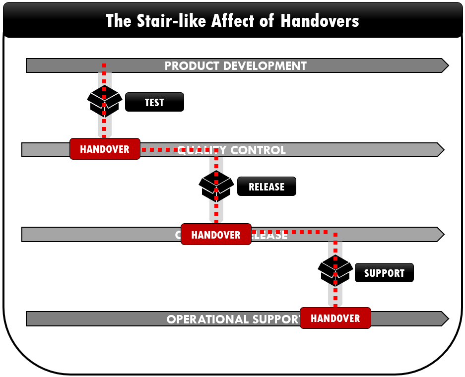 The Stair-like Affect of handovers