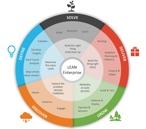 Design Thinking, Lean, Lean Start up, Agile, DevOps