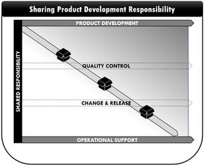 Sharing Product Development Responsibility