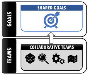 Shared goals across the whole value stream