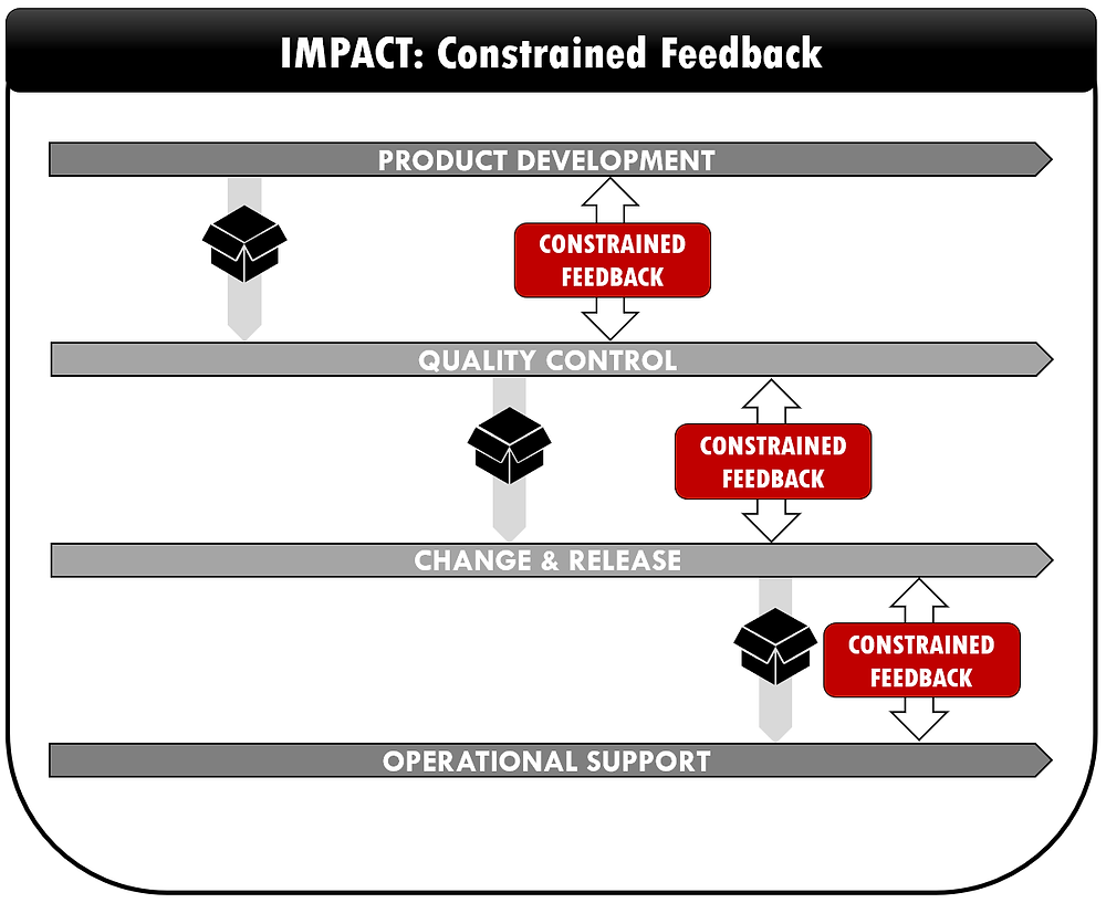 Impact : Constrained Feedback