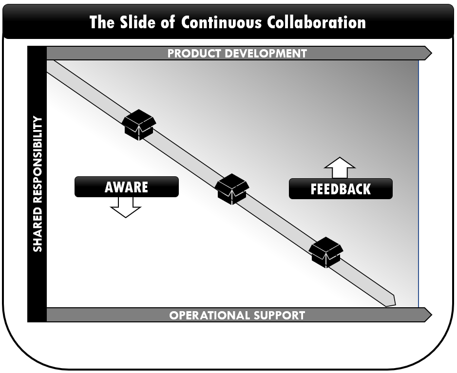The slide of Continuous Collaboration