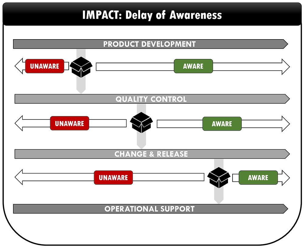 Impact :  Delay of Awareness