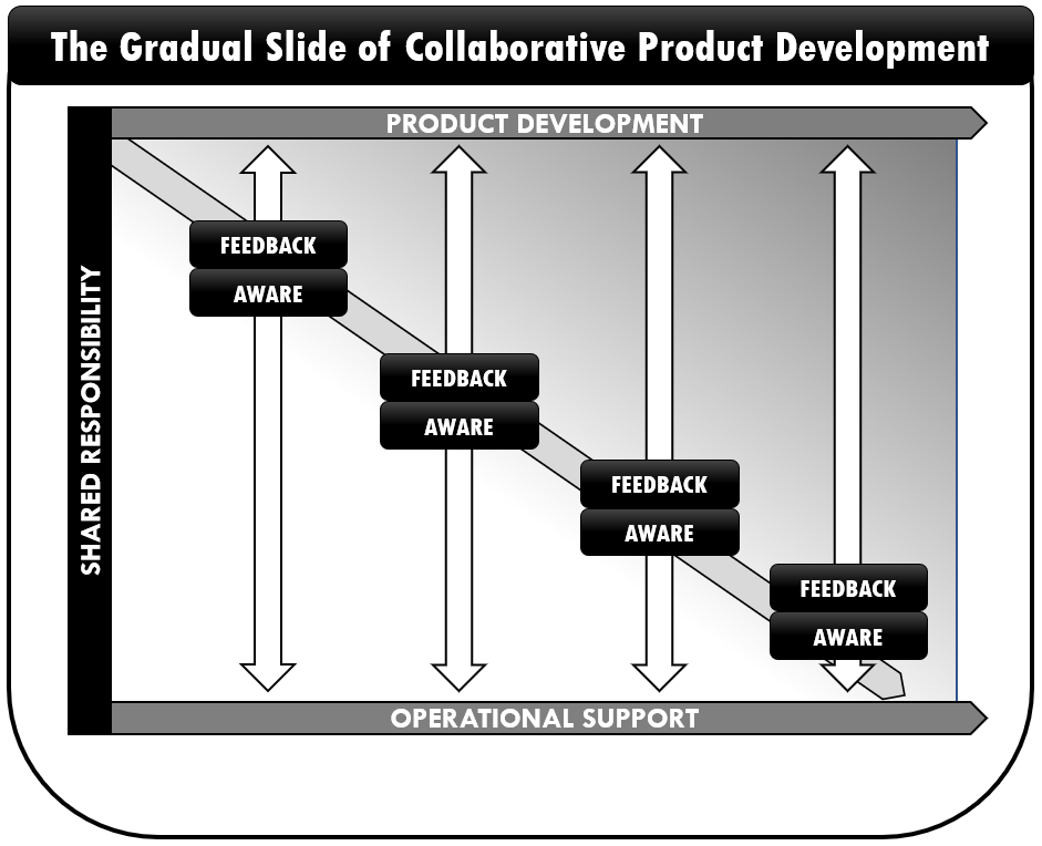 Flow and feedback throughout the product lifecycle