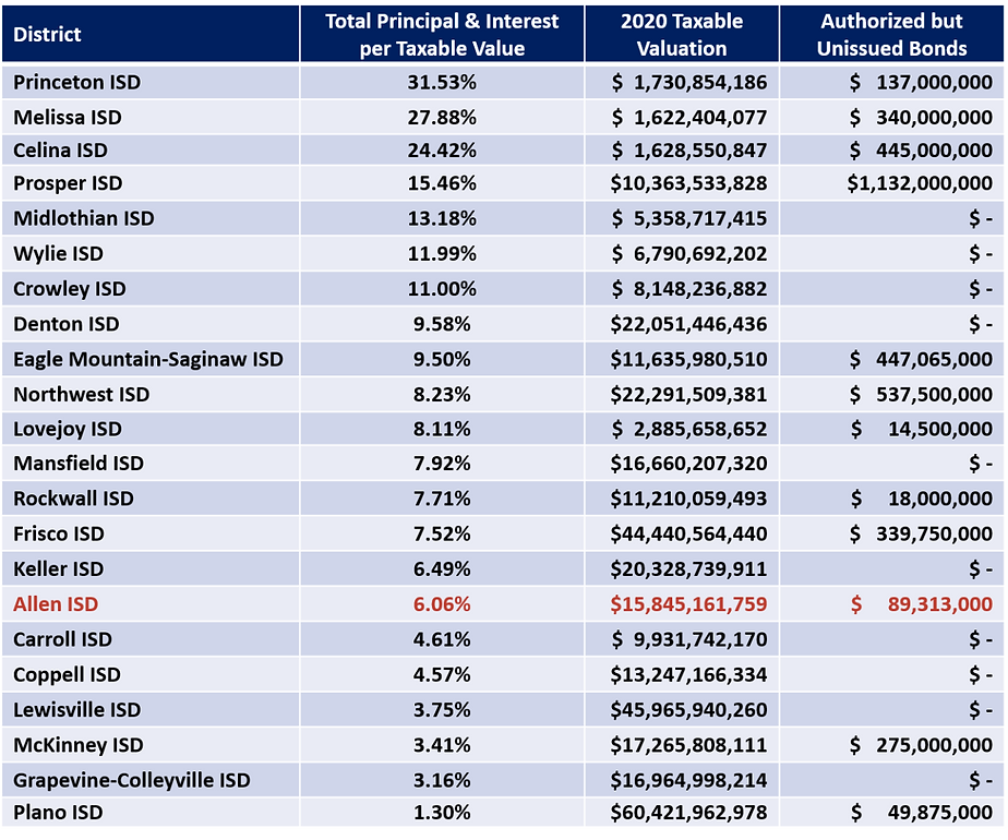 Debt Comparison chart_edited.png