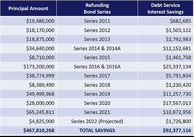 refunding chart.png