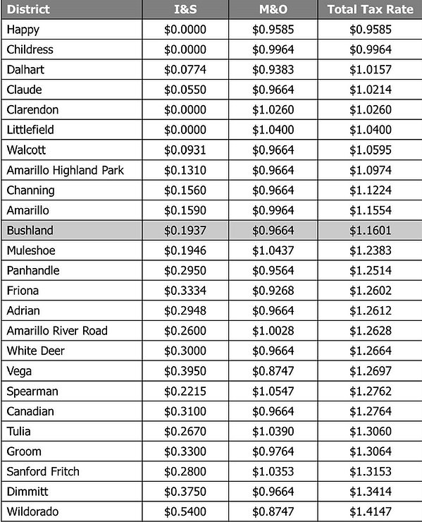 District Comparison Chart.jpg