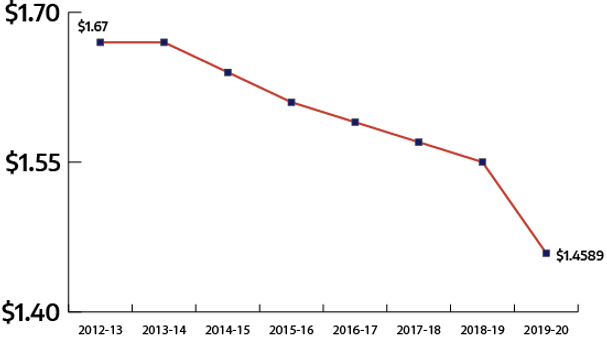 Tax Rate History Line Graph revised.png