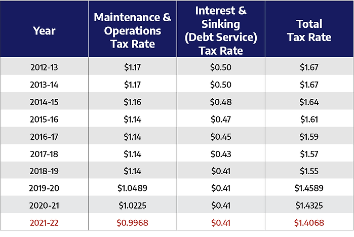 Tax Rate Chart.png