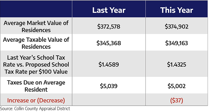 Comparison of Tax Levy.png