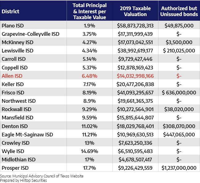 district debt comparison4.png