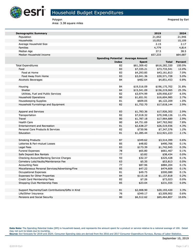 Household Spending Average & Aggregate.p