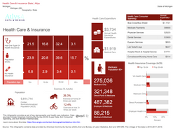 Health Care & Insurance Stats