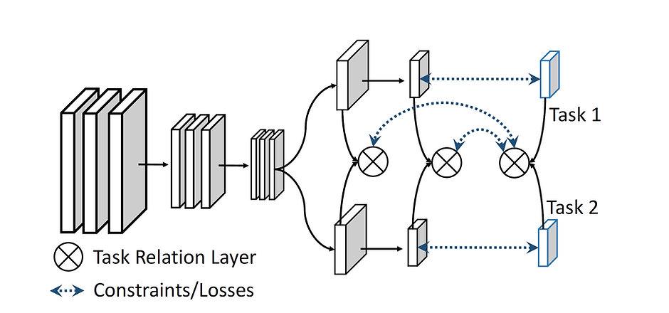 task-relation-network.jpg