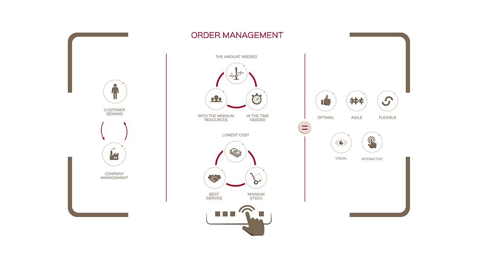 Order Management solution