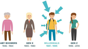 Eight Characteristics of the Millennial Generation That Promote Sustainability