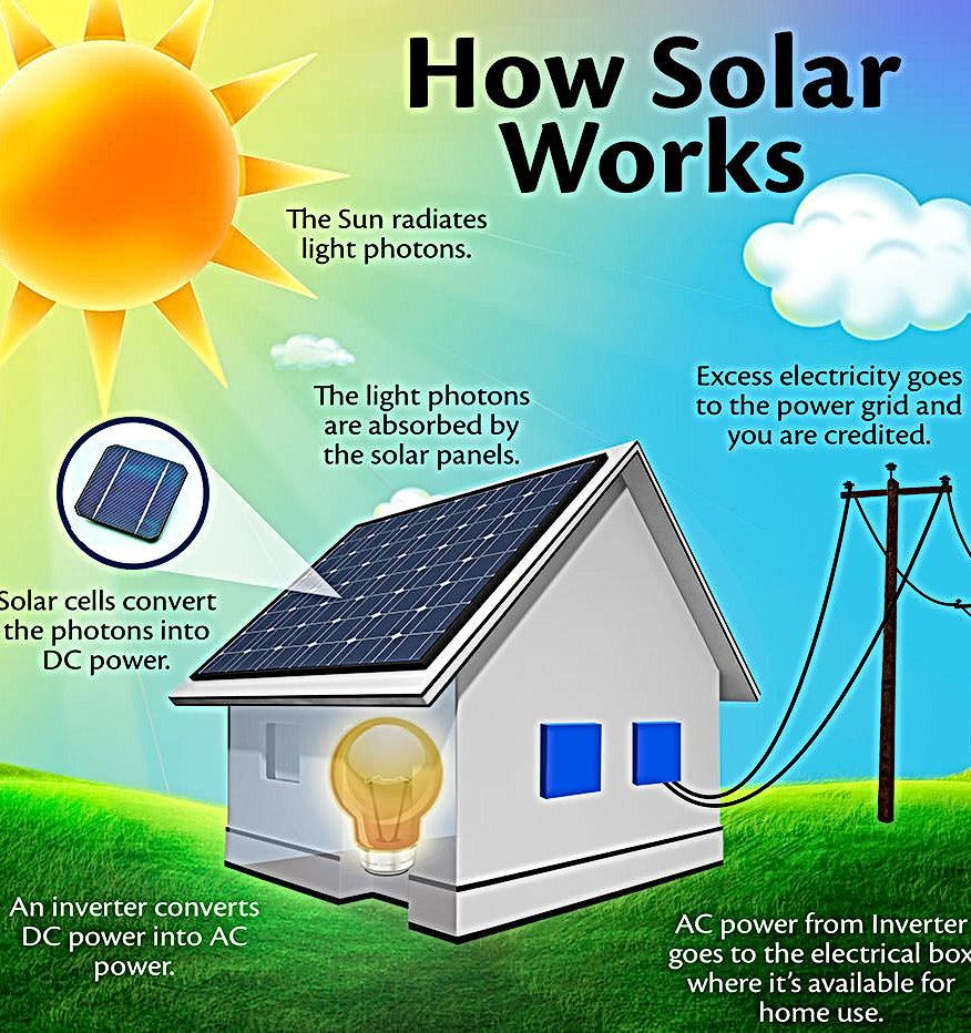 solar energy rates