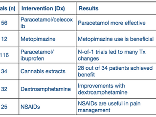 The Case for N-of-1 Trials