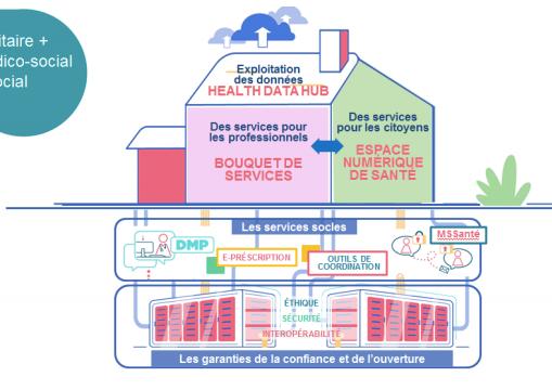 """Feuille de route """"Accélérer le virage numérique""""du Ministère des Solidarités et de la Santé"""