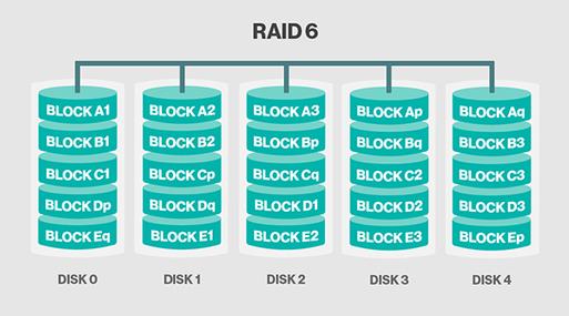 Raid6