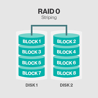 Raid0