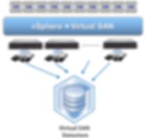 Supermicro's Virtual SAN (VSAN) Ready Nodes focus on deploying VMware® Virtual SAN™