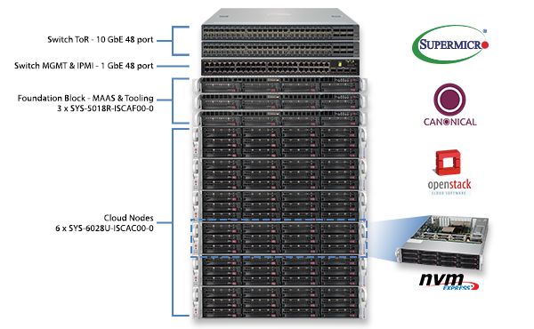 Supermicro Canonical OpenStack Certified Platforms
