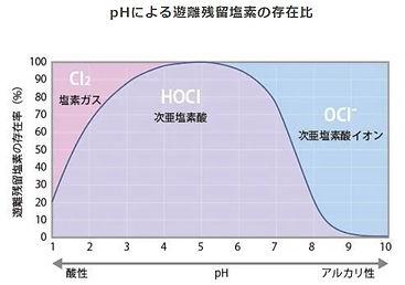遊離塩素の状態図.jpg
