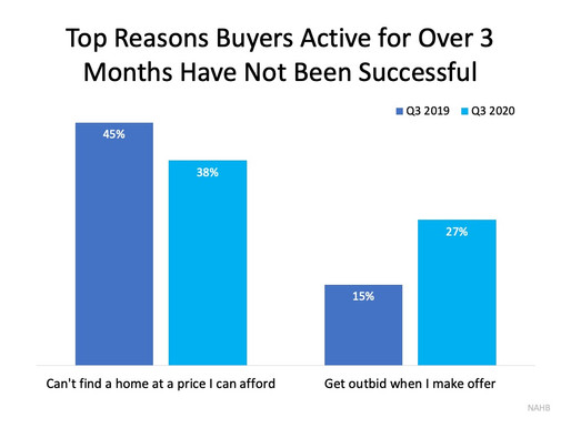 Don't Let Buyer Competition Keep You from Purchasing a Home