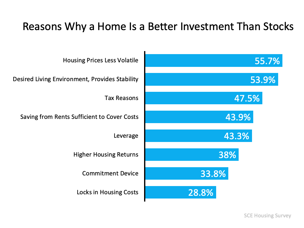 93% of Americans Believe a Home Is a Better Investment Than Stocks | MyKCM
