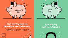 Owning a Home Has Distinct Financial Benefits Over Renting [INFOGRAPHIC]