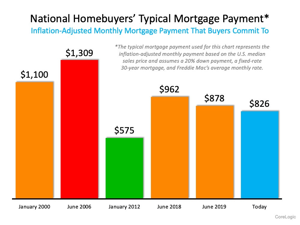 47% of New Buyers Surprised by How Affordable Homes Are Today | MyKCM