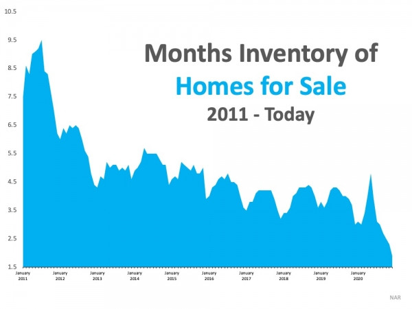 What Record-Low Housing Inventory Means for You | MyKCM