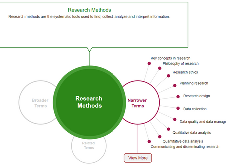 New Resource: SAGE Research Methods