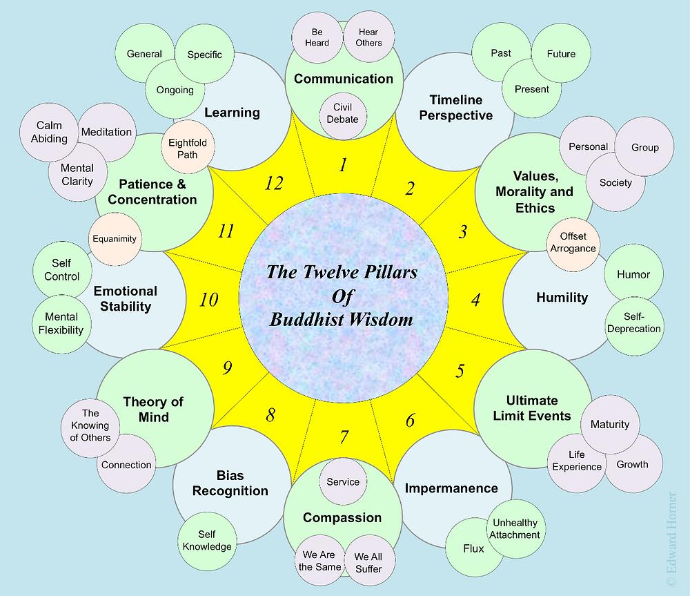 12 Pillars of Buddhist Wisdom