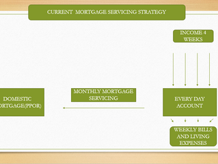 $824,044 Mortgage Paid Off In 12.7 Years - Client Case Study/Estimations.