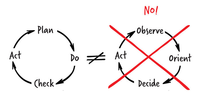 PDCA Cycle & OODA Loop are not the same | The AGLX Blog