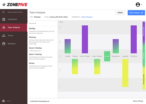 ZONEFIVE Behavioral Marker System by AGLX Consulting