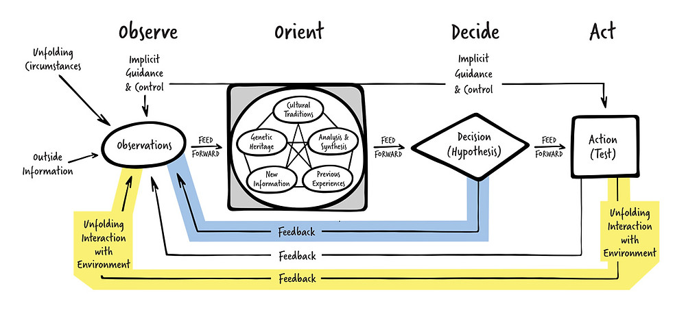 Addressing Outcome Bias with the OODA Loop - The AGLX Blog