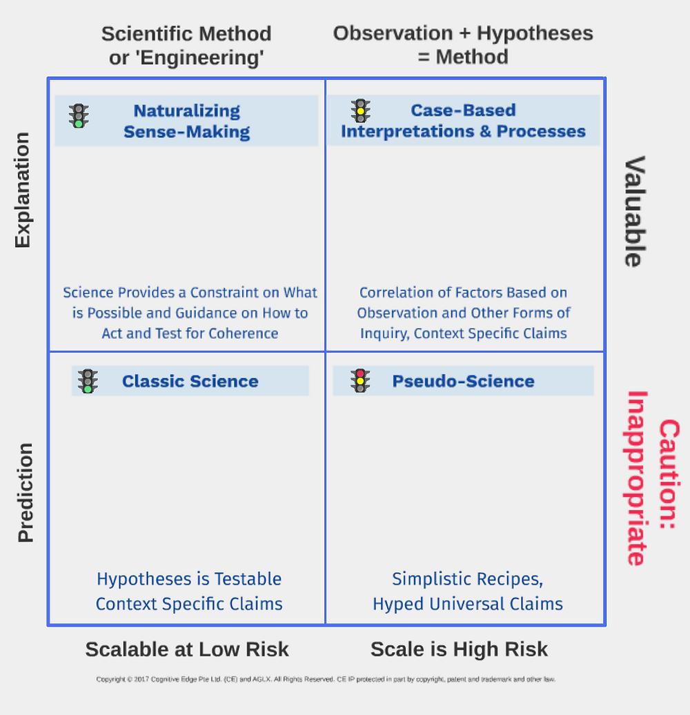 Naturalizing Sensemaking Matrix - Dave Snowden   AGLX Blog