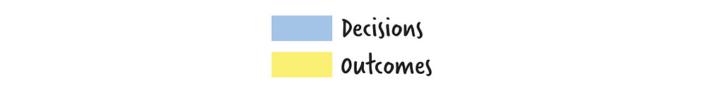 Separating Decisions from Outcomes - The AGLX Blog