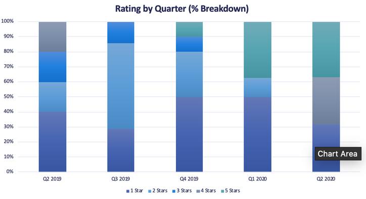 Rating by Quarter (% Breakdown)