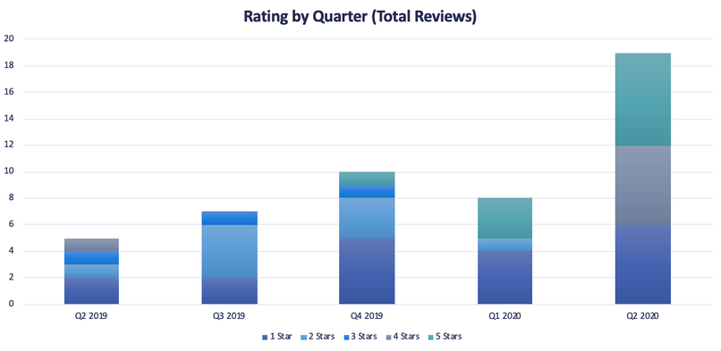 Rating by Quarter (Total Reviews)