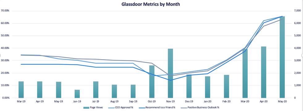 Glassdoor Metrics by Month