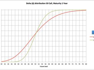 Options Trading III, Delta versus Volatility