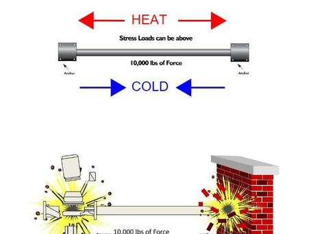 Thermal Expansion and Structural Engineering