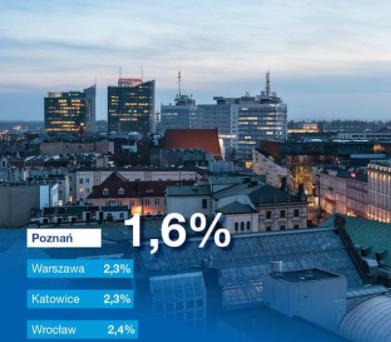 Poznanissa Puolan alhaisin työttömyys