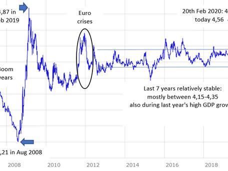 Zloty heikentynyt nopeasti